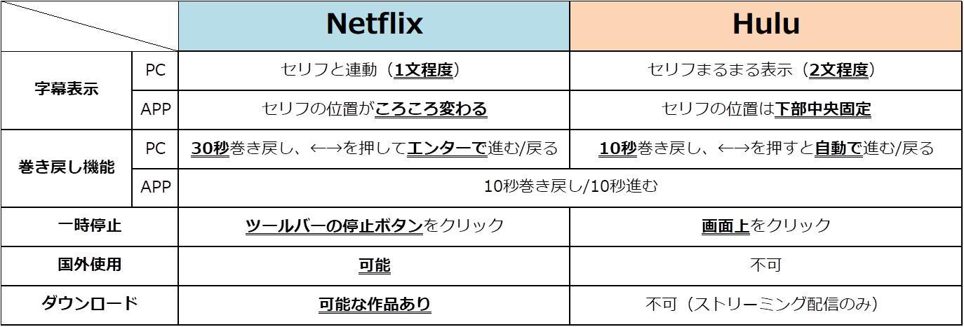 NetflixとHuluの比較画像